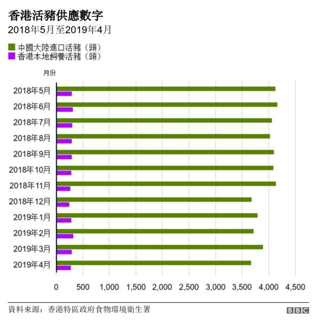 圖表:香港活豬供應數字(2018年5月至2019年4月)