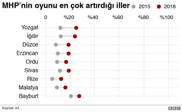 MHP'nin en çok oy kazandığı iller