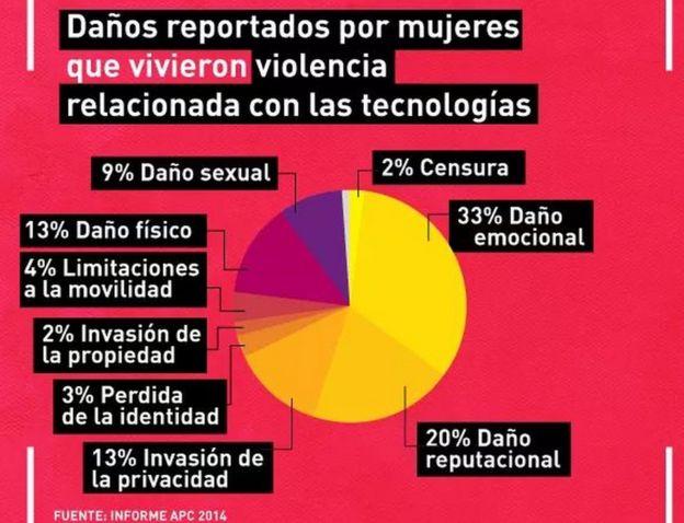 Distintos daños que causa la violencia virtual.