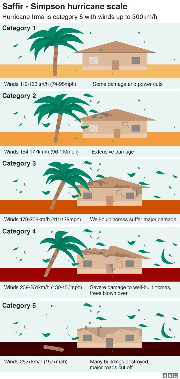 Graphic showing the five categories of hurricane from 1 - the least severe - to 5, which is the most severe
