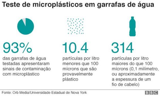 Gráfico sobre análise de partículas de plásticos