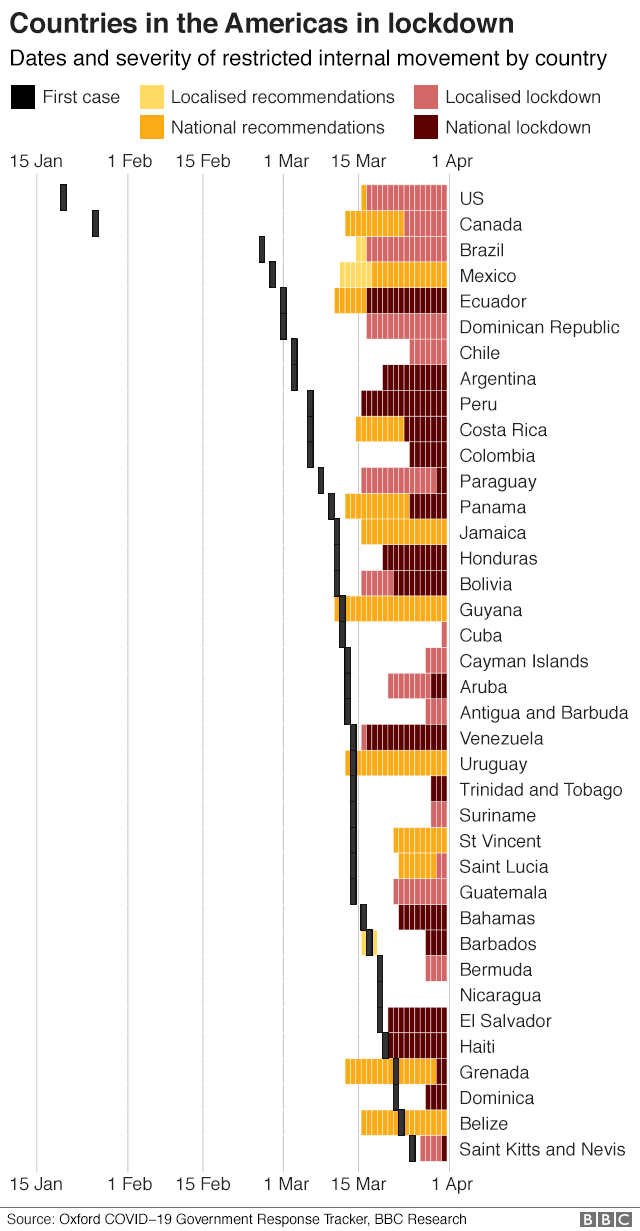 Chart showing the dates and severity of lockdown measures in the Americas