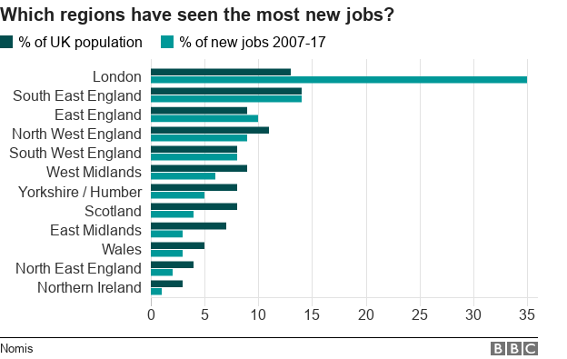 A chart showing how UK regions and nations have performed in terms of jobs and population growth