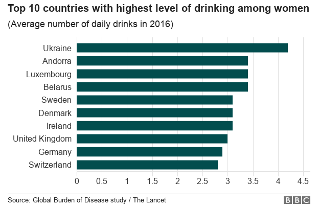 A chart on female drinkers around the world