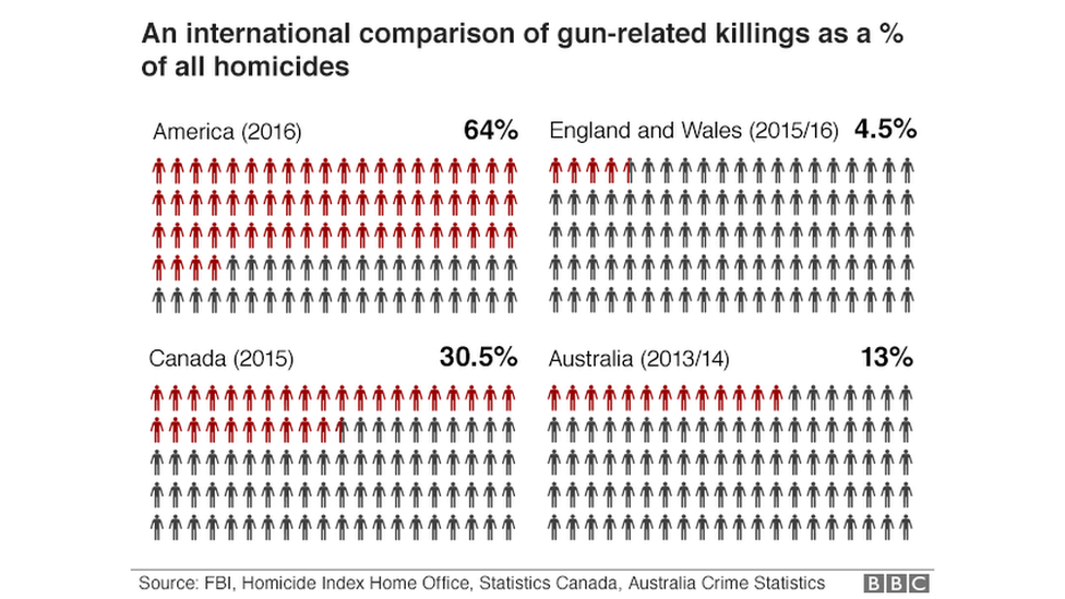 Chart comparing gun-related deaths as % of total homicides - 64% in US, 30.5% in Canada, 13% in Australia, and 4.5% in England and Wales