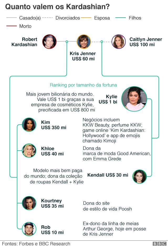 Gráfico da família Kardashian