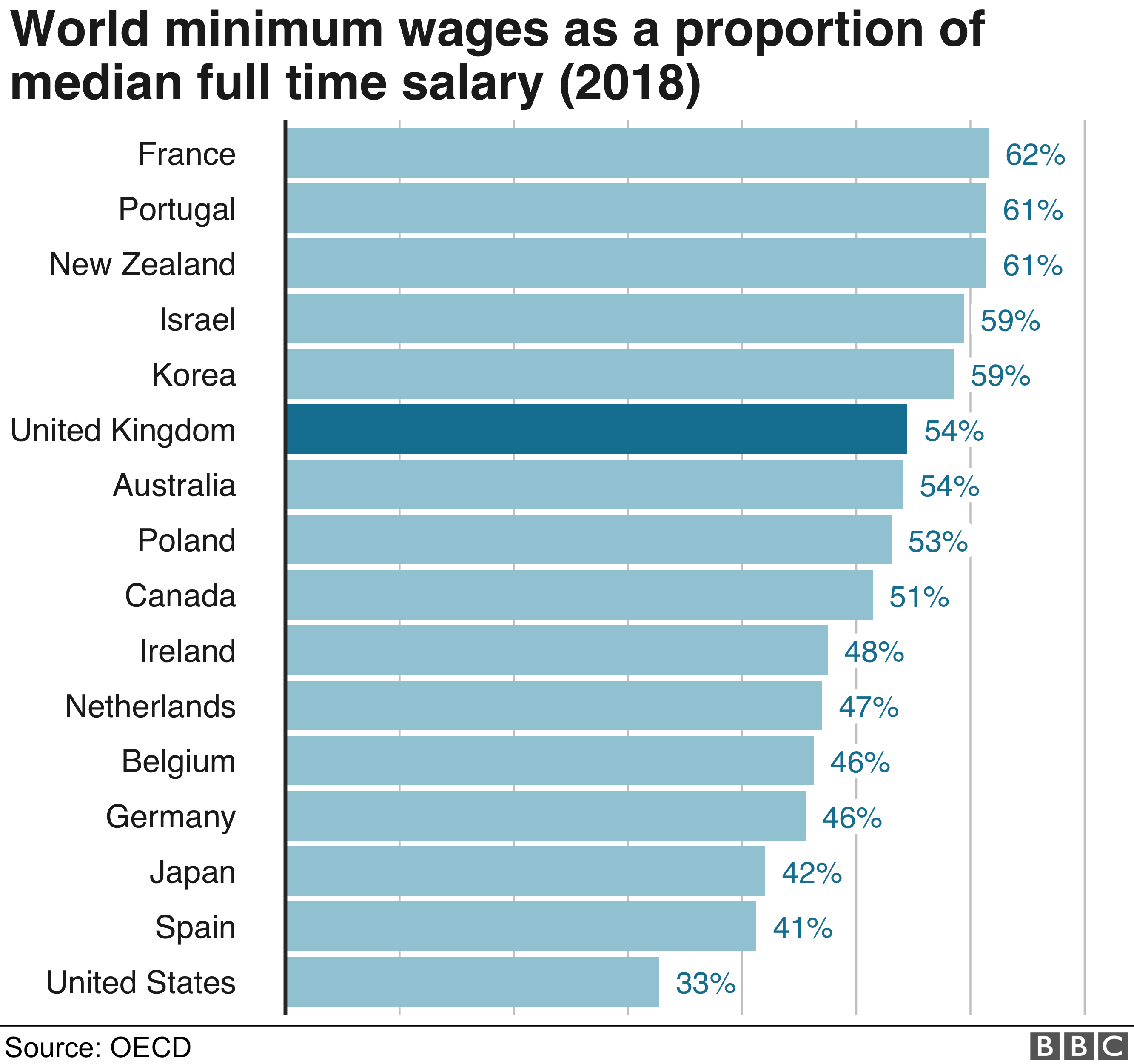 Minimum wage: How high could the lowest salaries go? - BBC News