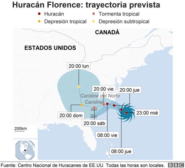 Trayectoria Florence