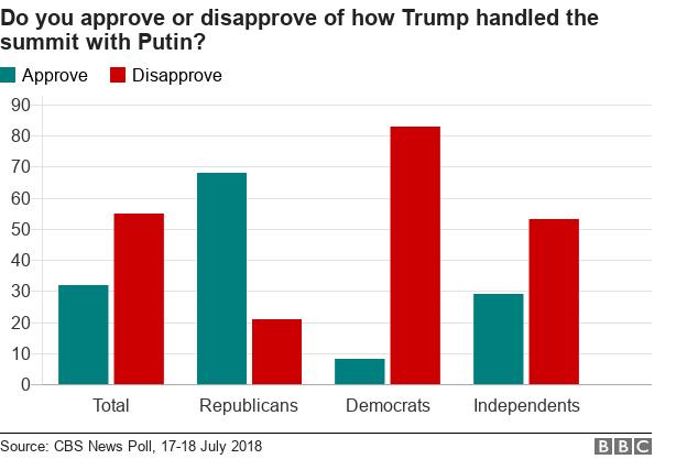 CBS poll on Helsinki summit
