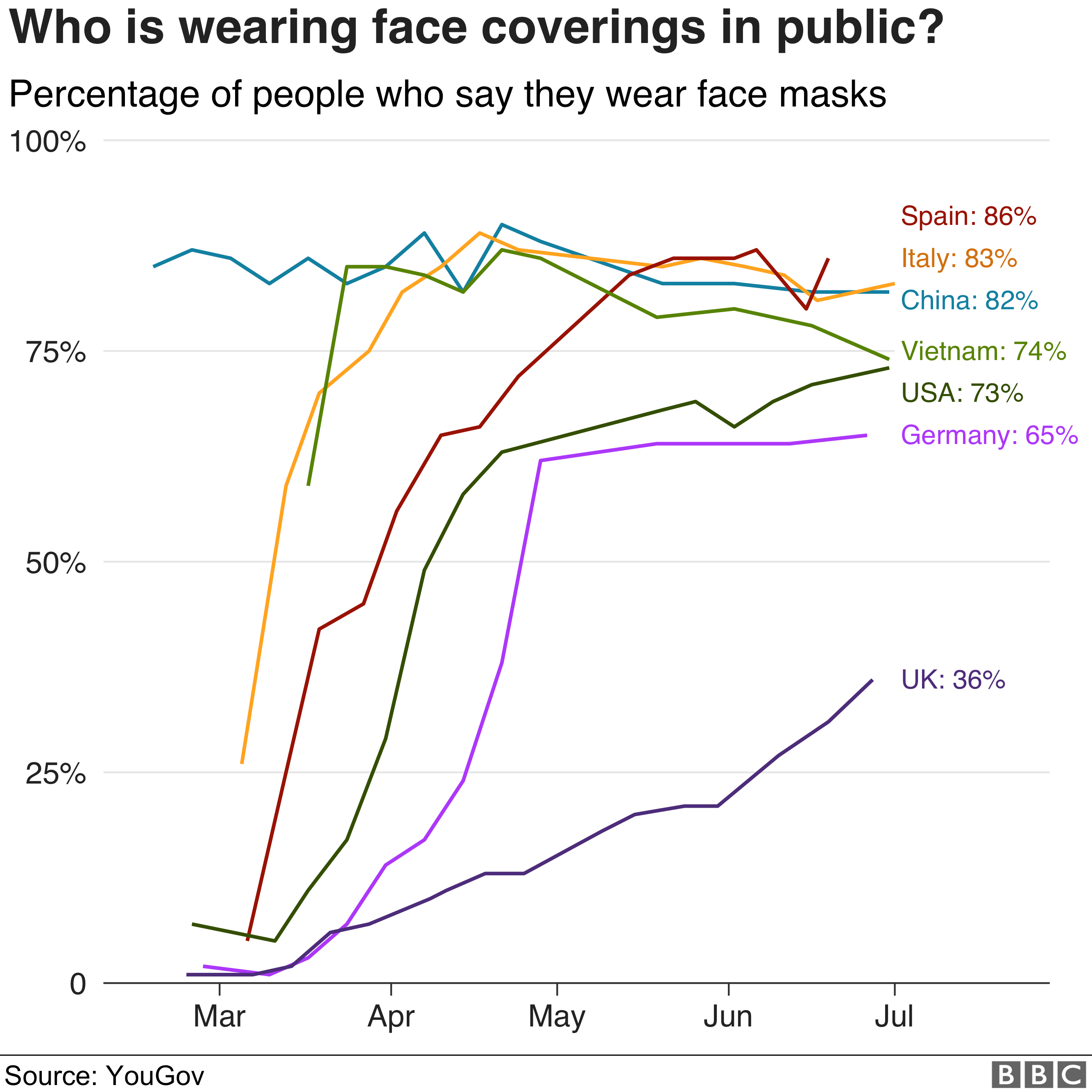 Bar chart comparing face-mask wearing in different countries: Spain 86%; Italy 83%; China 82%; Vietnam 74%; Germany 65%; UK 36%