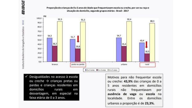 Tabela do IBGE mostra proporção de crianças de 0 a 5 anos de idade que frequentavam escola ou creche, por cor ou raça e situação do domicílio, segundo grupos etários
