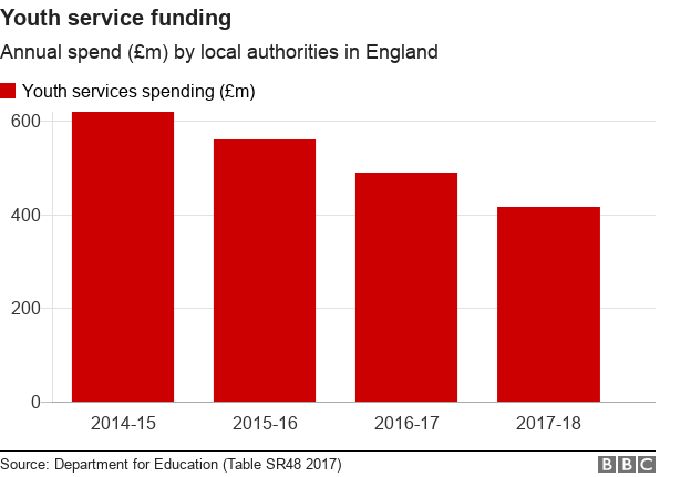 Bar chart showing falling spending on youth services in England