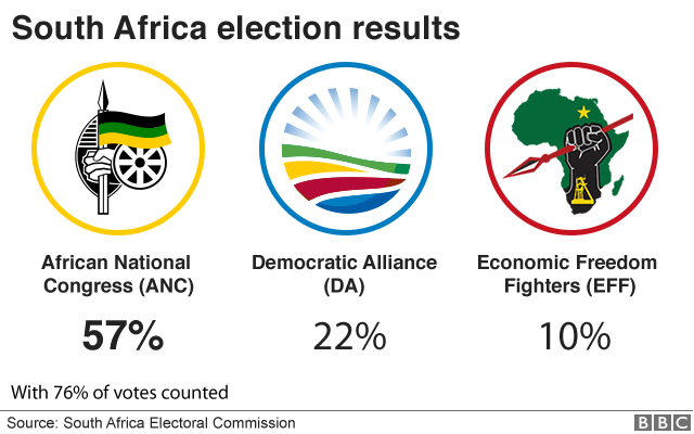 Graphic of elections results