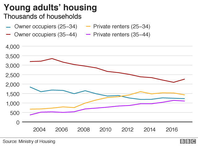 Young adults' housing graph
