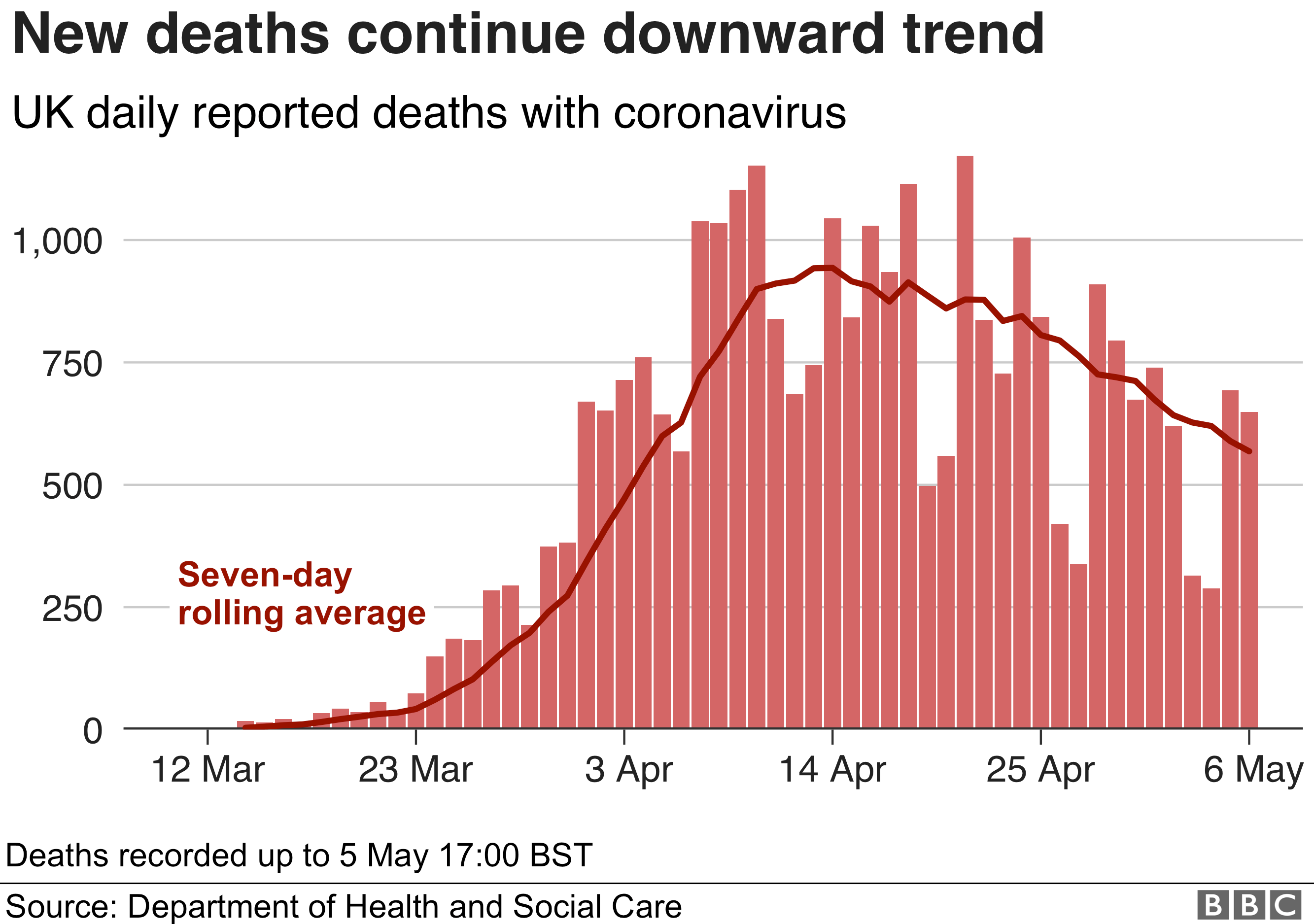 Bar chart shows daily deaths are coming down
