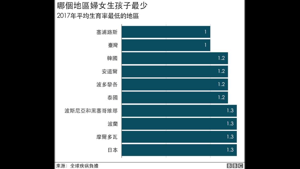 全球生育率最低前十个地区排名表