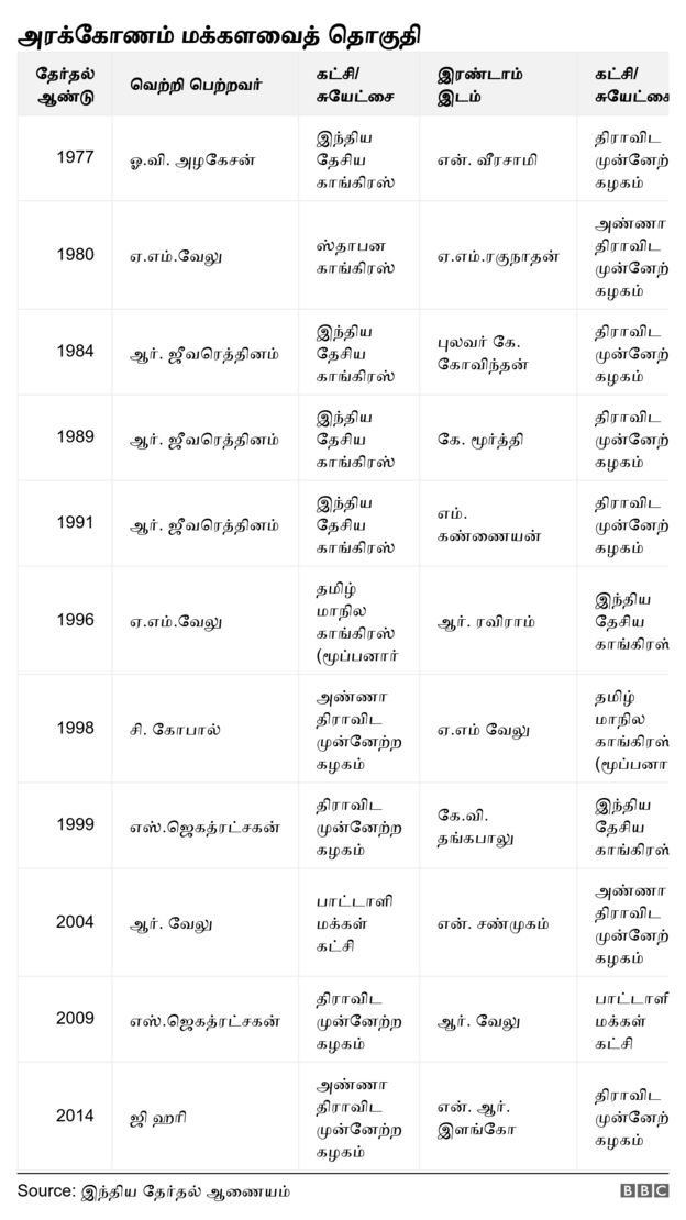 அரக்கோணம் மக்களவை தொகுதி