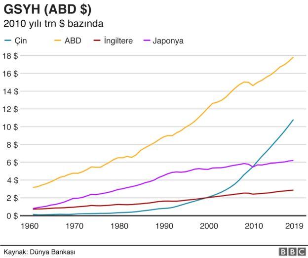 Çin GSYH
