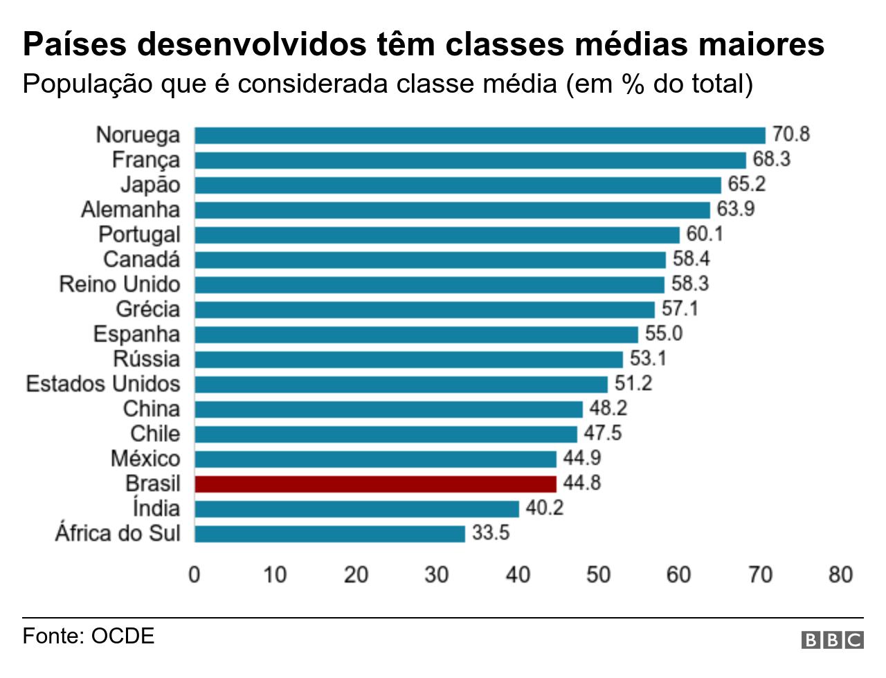 Grafico do tamanho da classe media