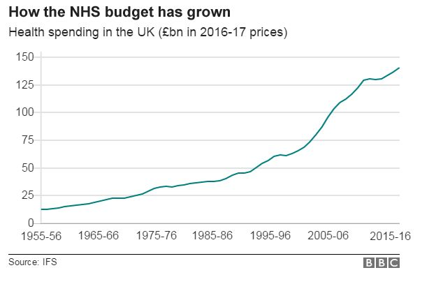 Image result for nhs budget has grown