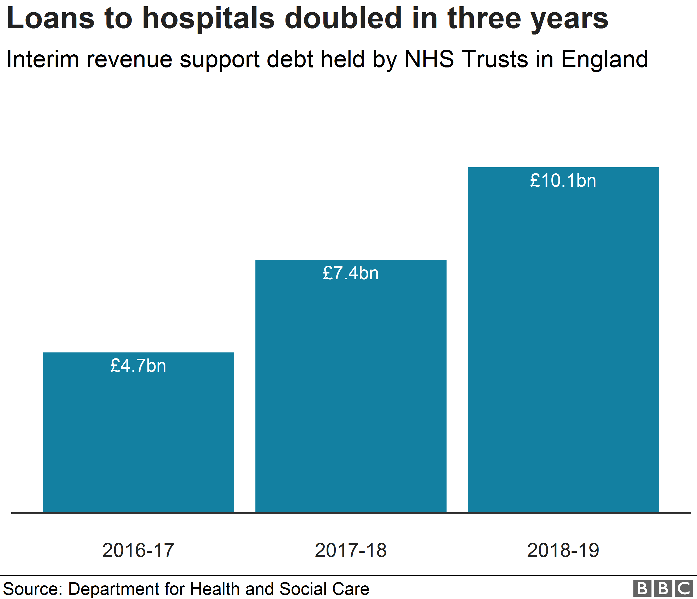 Total debt held by NHS trusts in England