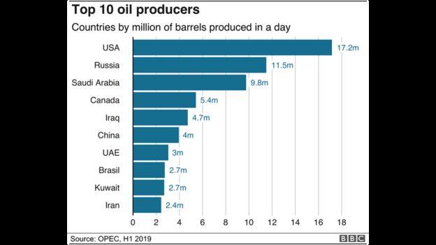 10 nước sản xuất dầu lớn nhất thế giới
