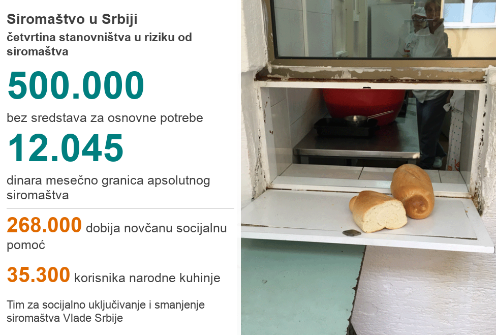 статистика сиромаштва