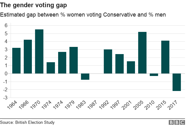 Chart showing gap between percentage of women and men voting Conservative
