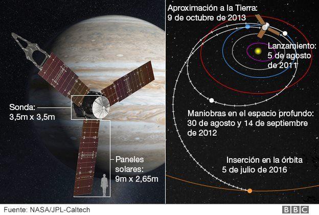 Resultado de imagen de Nave Juno de la NASA