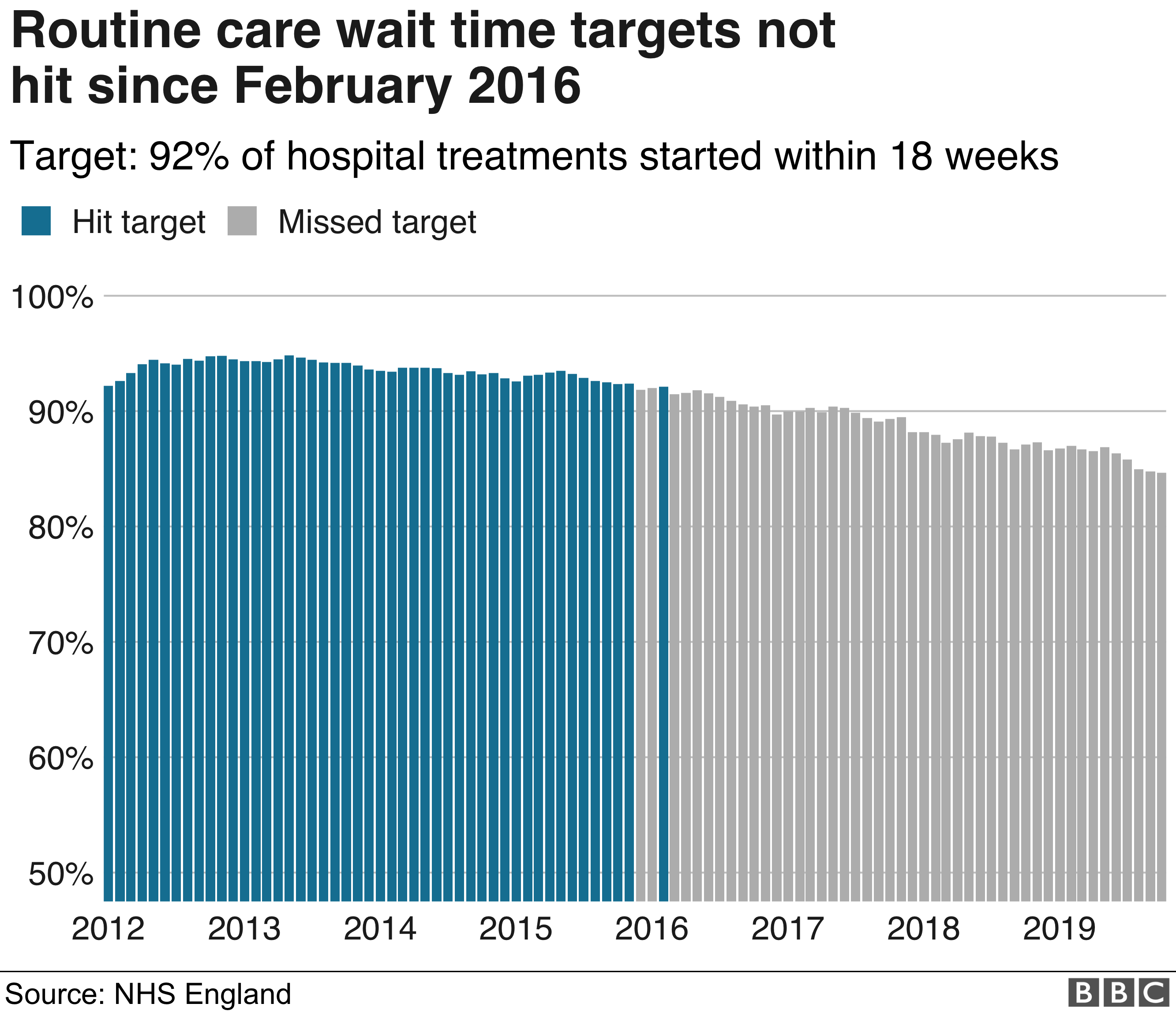 Routine treatment graphic