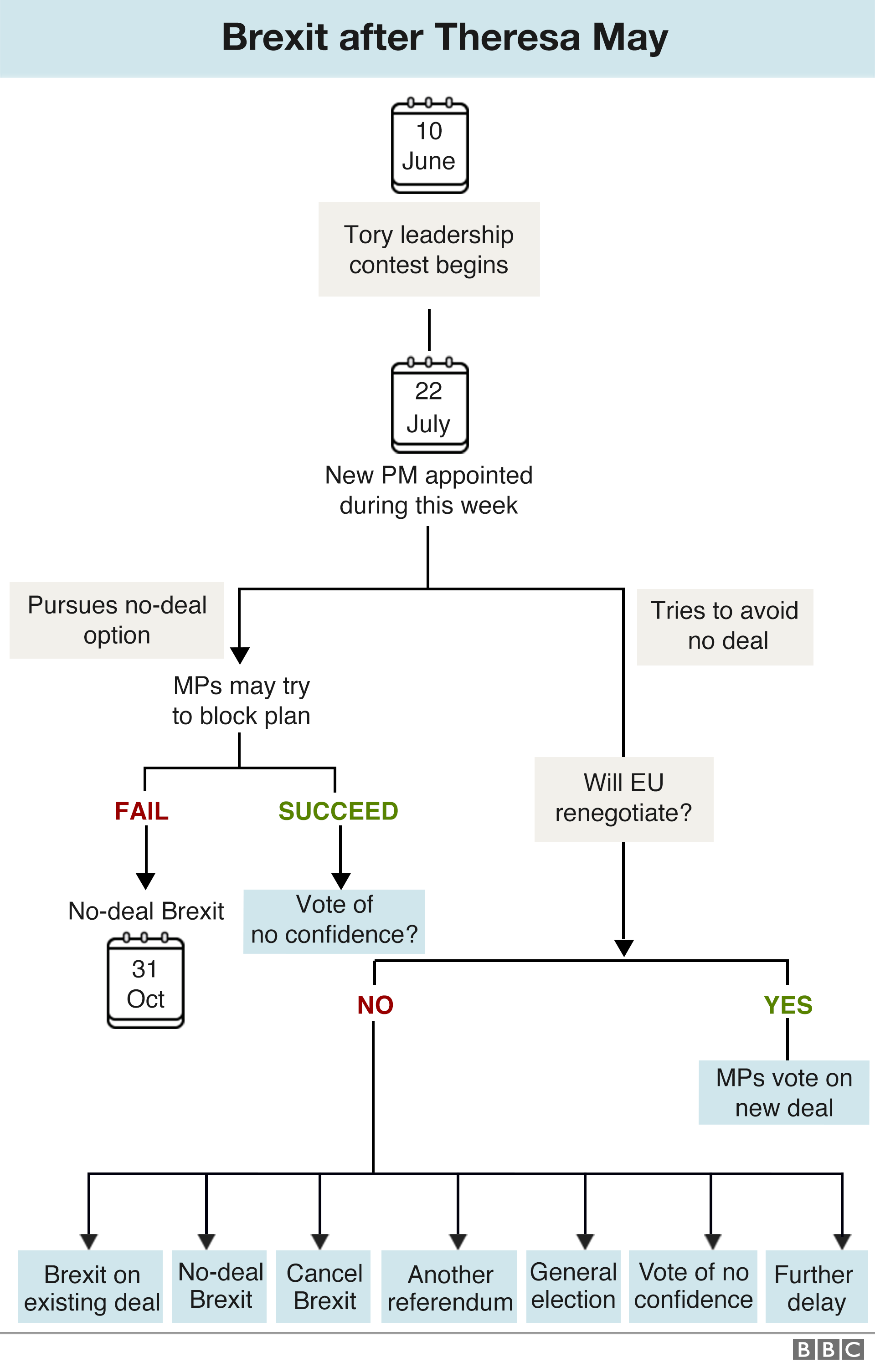 5b5fa8ff2da Updated flowchart showing how Brexit might happen once a new Tory leader is  chosen ...