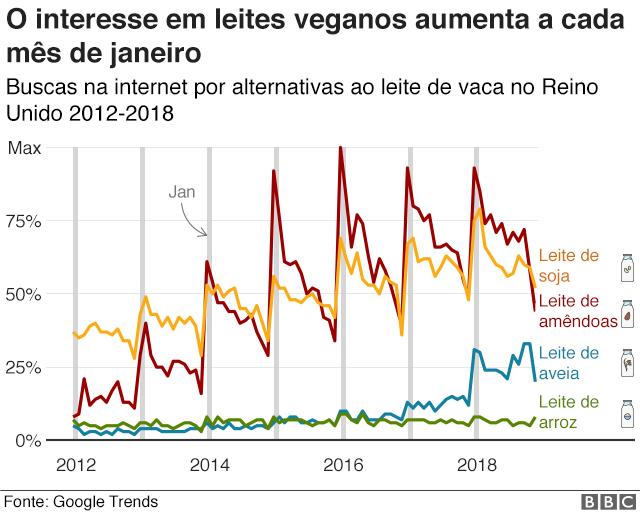 Gráfico mostra evolução das buscas na internet por alternativas ao leite de vaca no Reino Unido