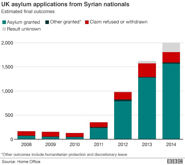 Graph showing Syrian asylum applications to the UK