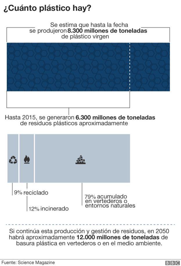 Gráfico sobre la cantidad de plástico en el planeta.