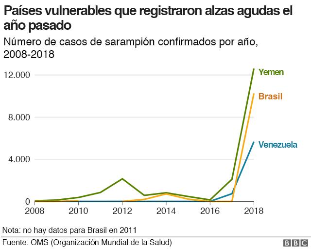 Gráfico de sarampión en países vulnerables