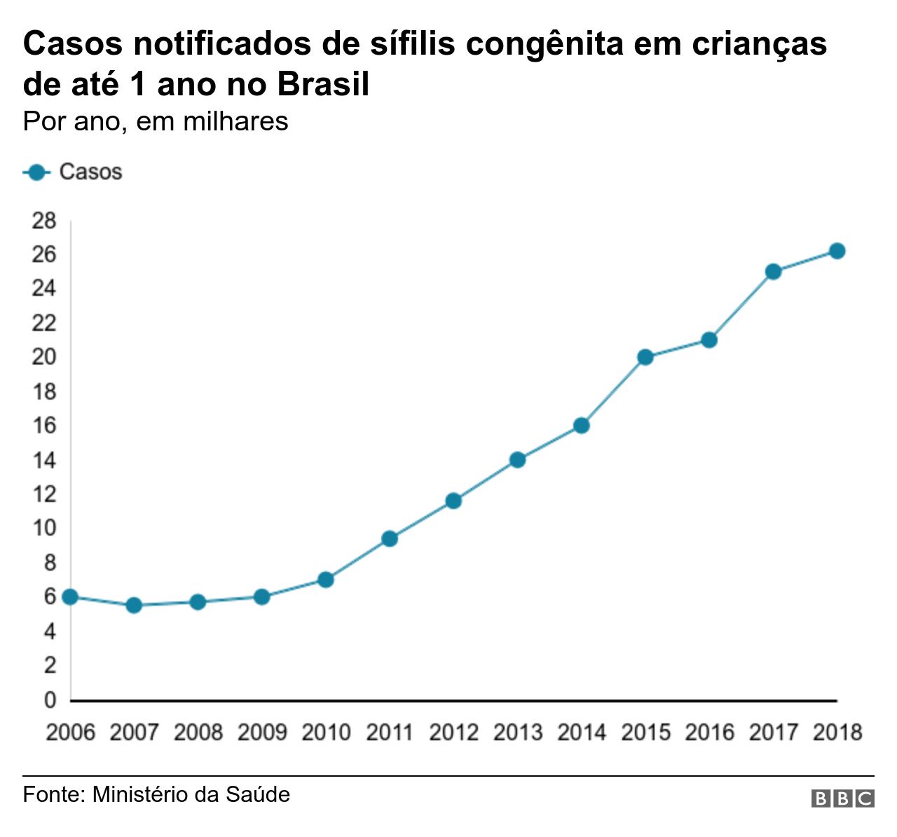 Gráfico casos notificados de sífilis congênita