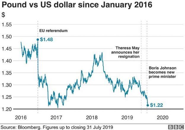 英镑兑美元汇率