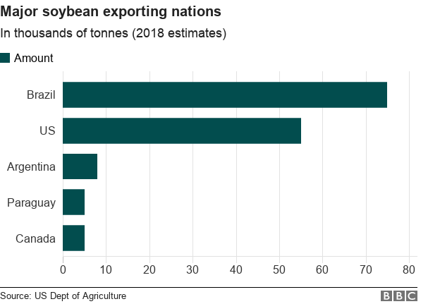 Bar chart for major soybean exporters