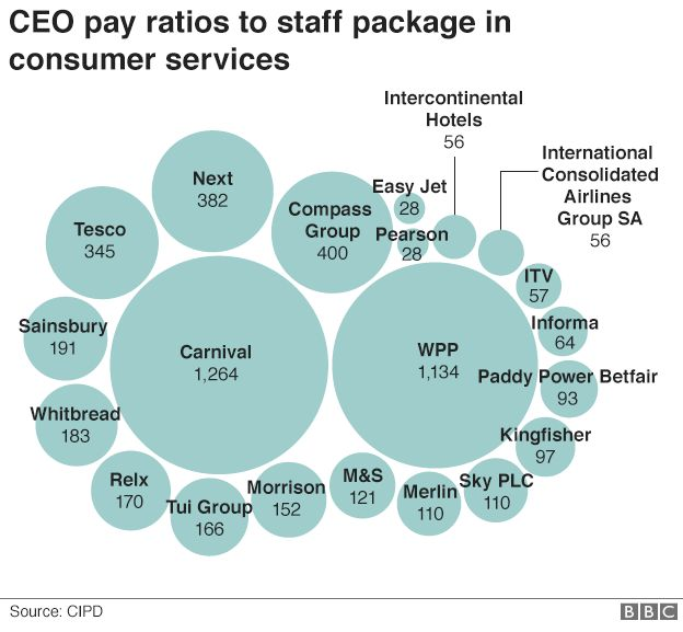 CEO pay ratios to staff