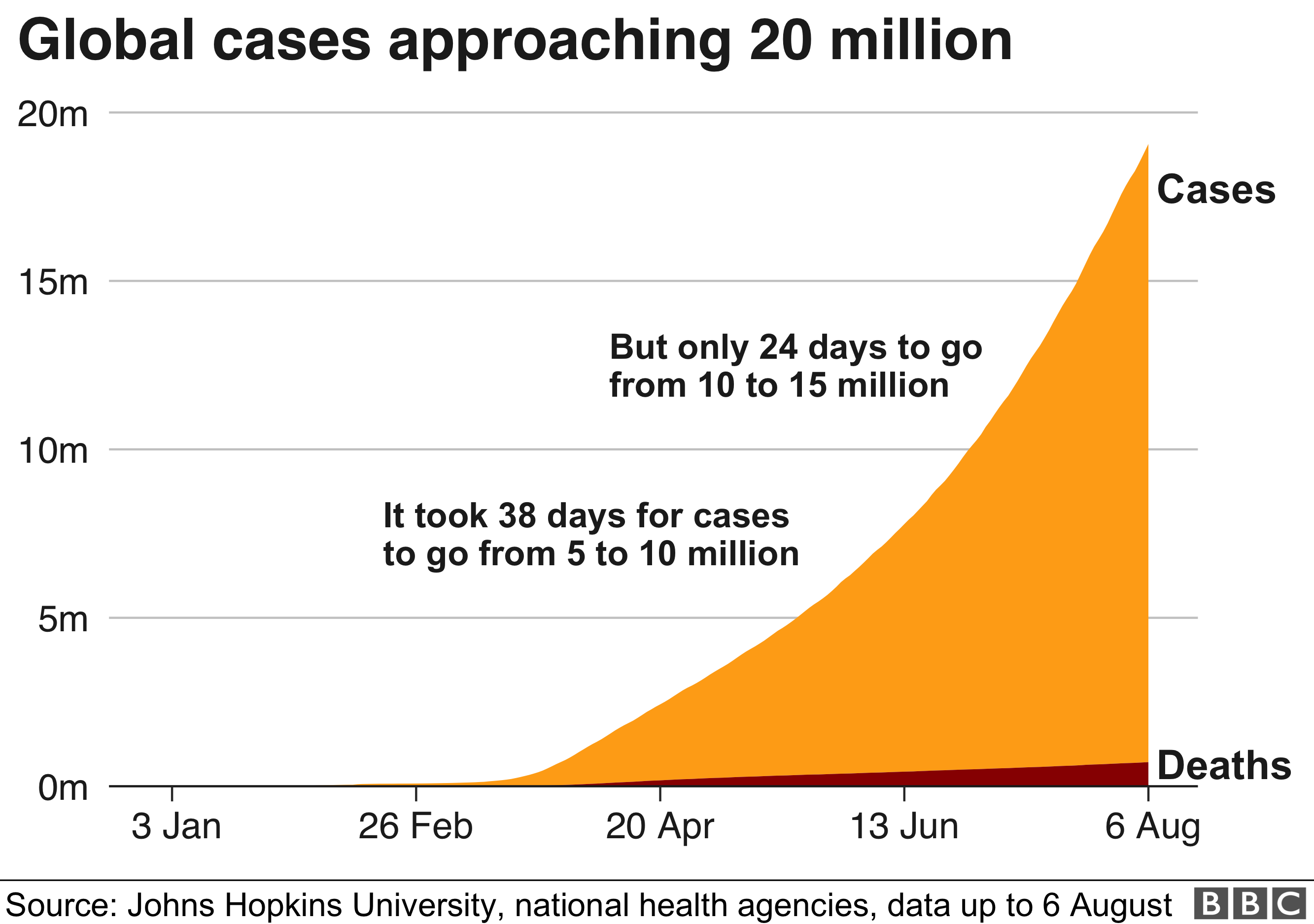 Area chart showing the number of global cases is fast approaching 20 million