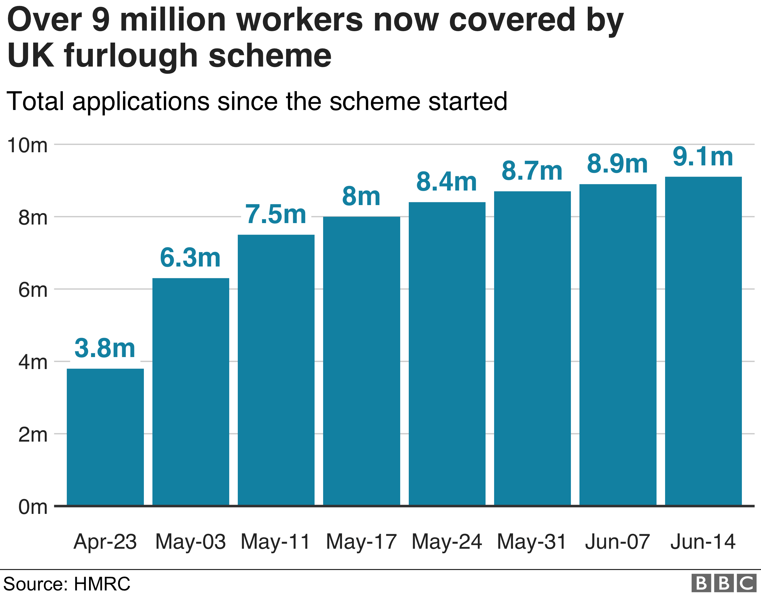 Coronavirus Job Cuts Warning As 600 000 Roles Go In Lockdown Bbc News