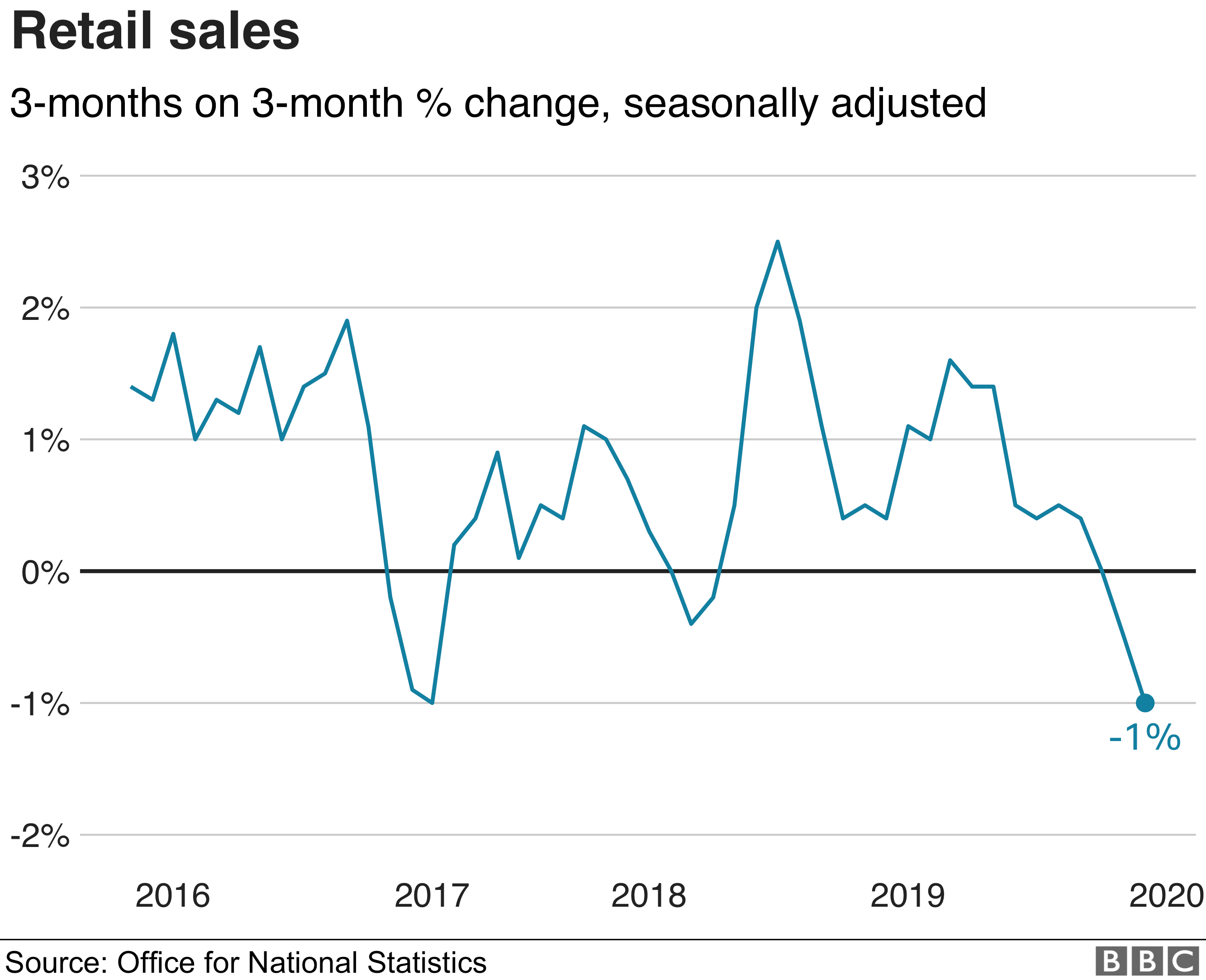 Chart on ONS retail sales data