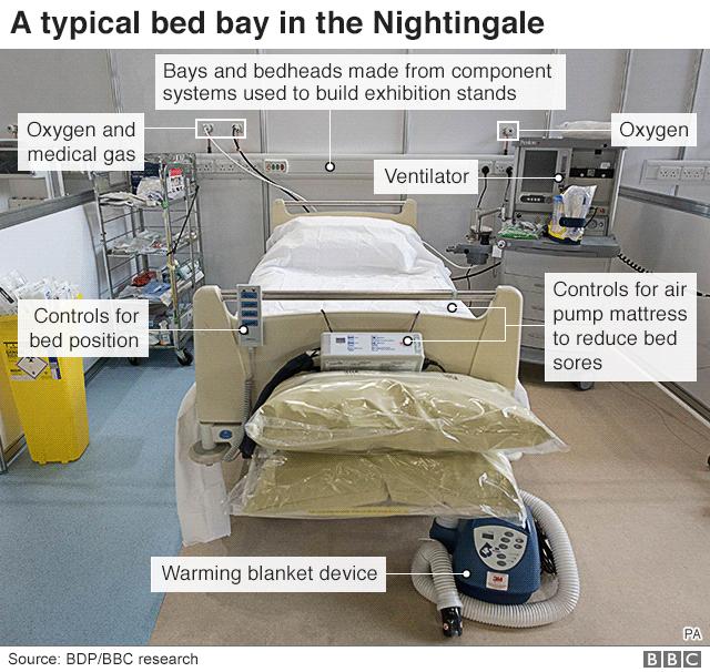 Bed bay in NHS Nightingale