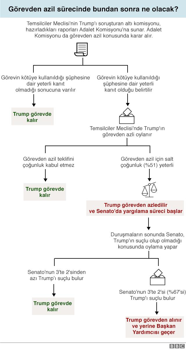 Azil süreci grafiği