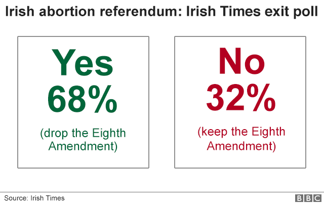 Graphic showing results of Irish News exit poll in abortion referendum
