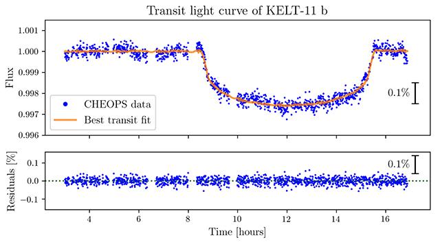 Il tuffo nella luce visto quando Kelt 11b attraversò la sua stella CHEOPS