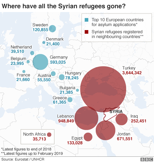 https://ichef.bbci.co.uk/news/624/cpsprodpb/C0BB/production/_105793394_syrian_refugees_v2_feb_2019_640-nc.png