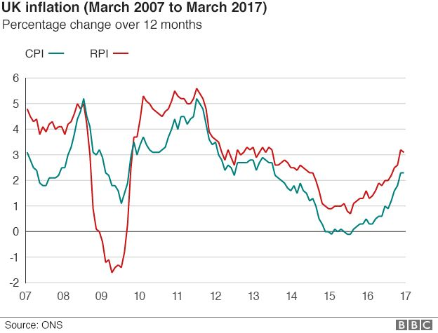 Chart showing CPI and RPI since March 2007