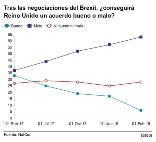 Gráfico sobre si habrá acuerdo bueno o malo sobre el Brexit
