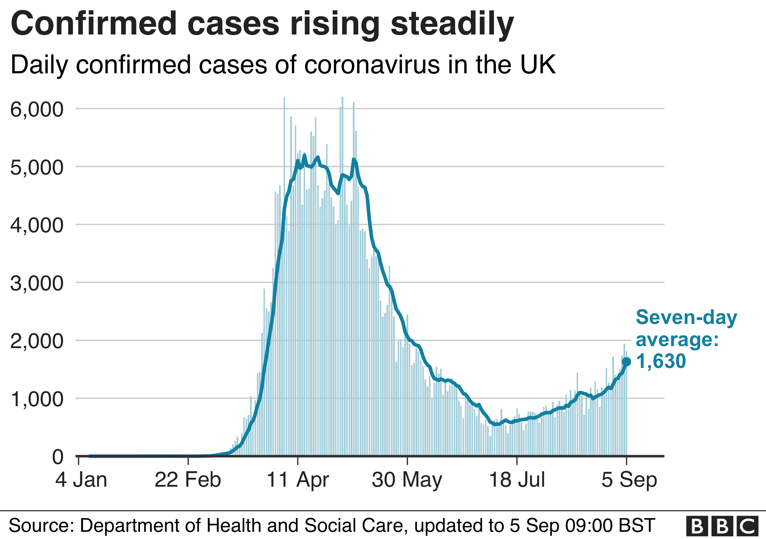 Graph showing rise in daily UK cases